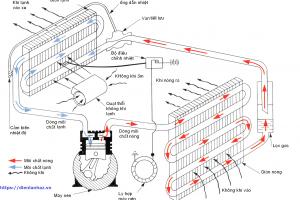 Cấu tạo và nguyên lý hoạt động của điều hòa nhiệt độ