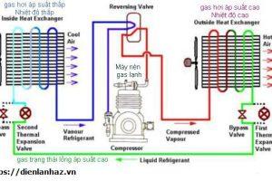 Nguyên lý hoạt động và cấu tạo của một chiếc tủ lạnh